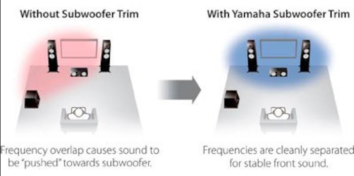 Dàn âm thanh Yamaha YHT-1840 Hệ thống Rạp hát Tại nhà 9