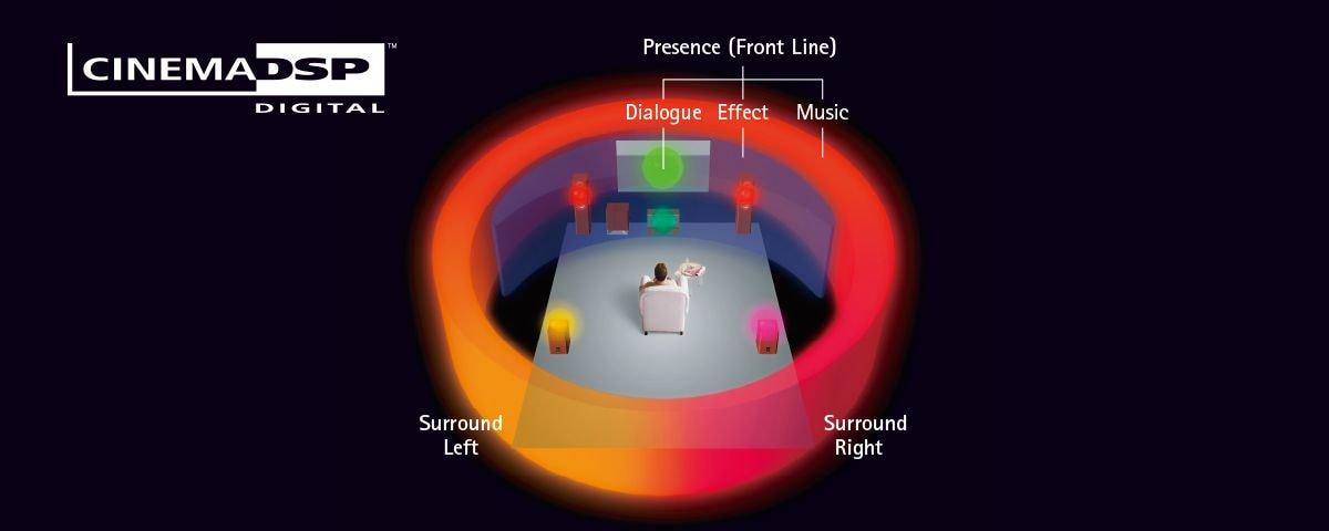 Dàn âm thanh Yamaha YHT-1840 Hệ thống Rạp hát Tại nhà 6